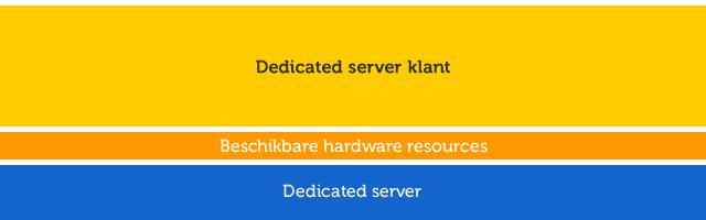 Dedicated server uitleg