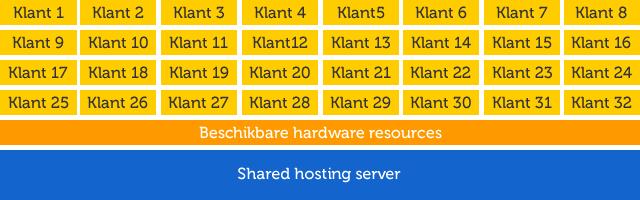 Shared hosting uitleg